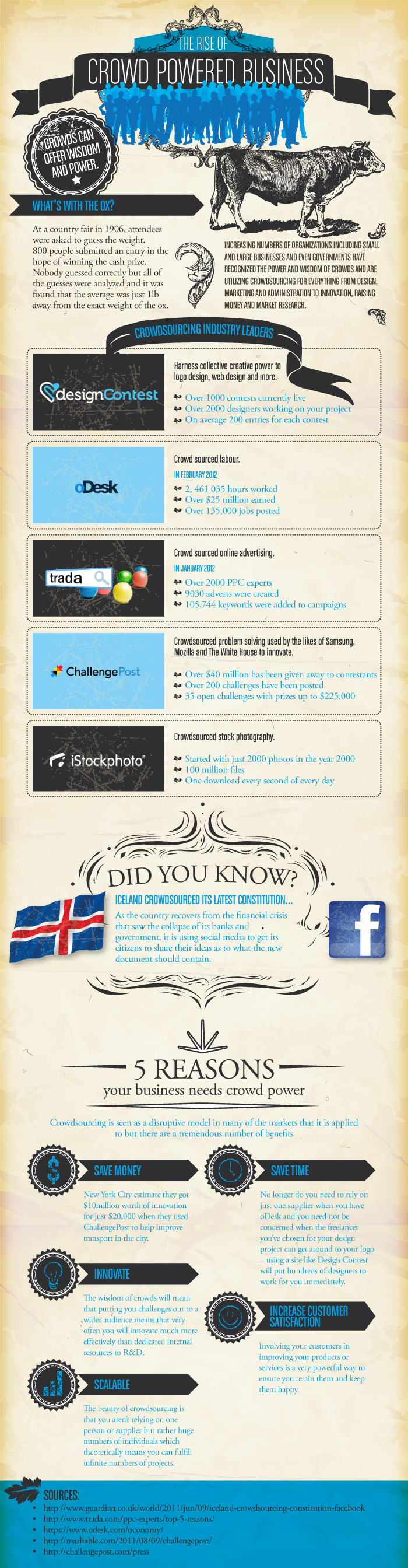 designcontest crowdpower The Rise of Crowd Sourcing For Business (Infographic)